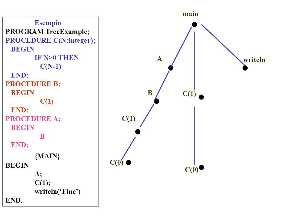 C(0) main A B C(1) C(0) writeln Esempio PROGRAM TreeExample; PROCEDURE C(N:integer); BEGIN IF N>0 THEN C(N-1) END; PROCEDURE B; BEGIN C(1) END; PROCEDURE A; BEGIN B END; {MAIN} BEGIN A; C(1); writeln('Fine') END.