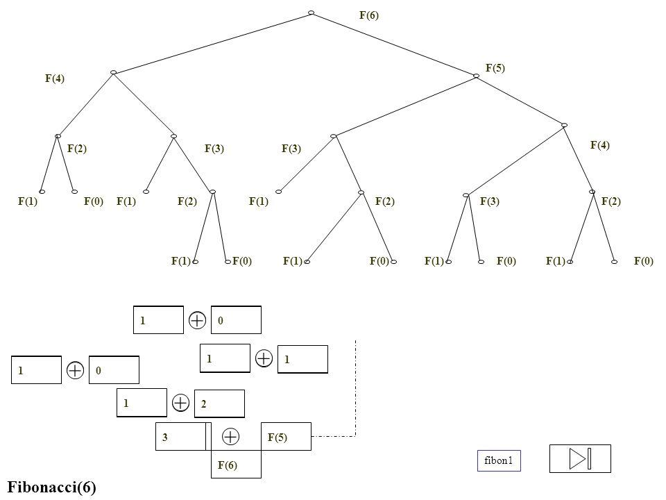 Fibonacci(6) F(6) F(5)F(4) + F(2) F(3) + F(2) F(1) + F(0)F(1) + 01 + 1 F(3) + F(0)F(1) + 01 + 2 1 1 + 3 F(3) F(1) F(2) F(4) F(5) F(3) F(6) F(1)F(2) F(3) F(4) F(2) F(0)F(1) F(0) F(1) F(0)F(1) F(0) F(1) fibon1