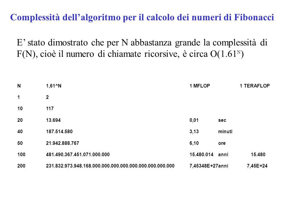 Complessità dell'algoritmo per il calcolo dei numeri di Fibonacci E' stato dimostrato che per N abbastanza grande la complessità di F(N), cioè il numero di chiamate ricorsive, è circa O(1.61 N ) N1,61^N1 MFLOP 1 TERAFLOP 12 10117 2013.6940,01sec 40187.514.5803,13minuti 5021.942.888.7676,10ore 100481.490.367.451.071.000.00015.480.014anni 15.480 200231.832.973.948.168.000.000.000.000.000.000.000.000.0007,45348E+27anni7,45E+24