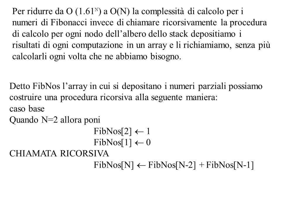 Per ridurre da O (1.61 N ) a O(N) la complessità di calcolo per i numeri di Fibonacci invece di chiamare ricorsivamente la procedura di calcolo per ogni nodo dell'albero dello stack depositiamo i risultati di ogni computazione in un array e li richiamiamo, senza più calcolarli ogni volta che ne abbiamo bisogno.