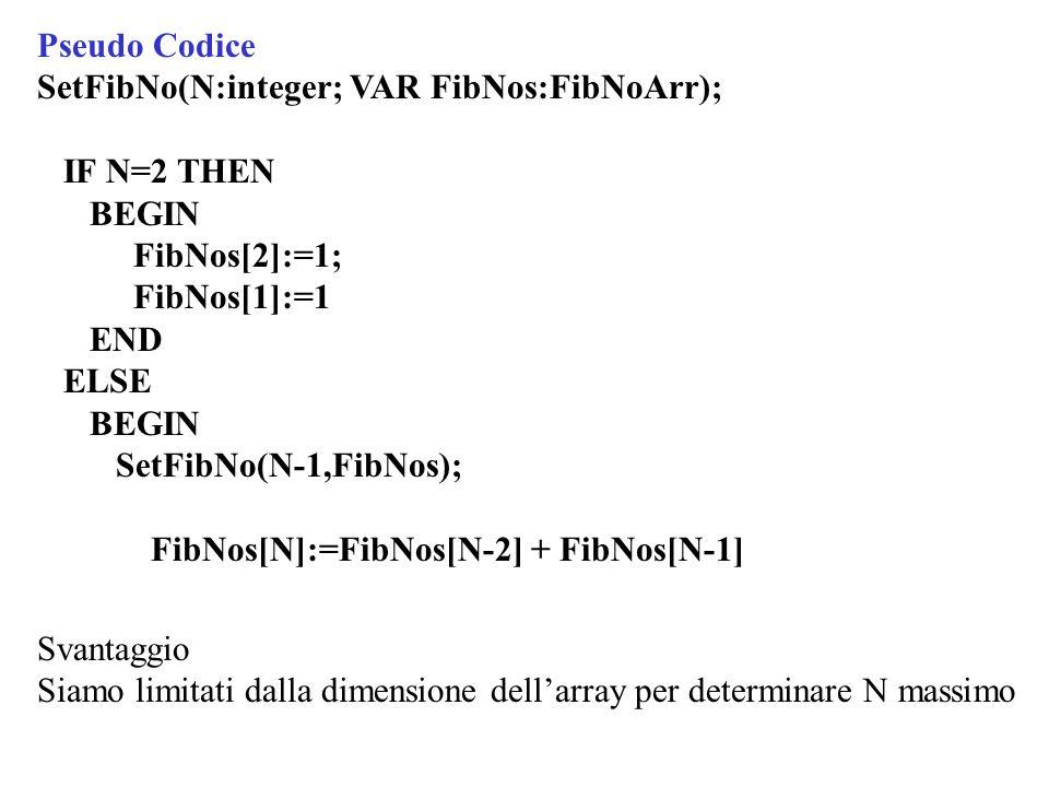 Pseudo Codice SetFibNo(N:integer; VAR FibNos:FibNoArr); IF N=2 THEN BEGIN FibNos[2]:=1; FibNos[1]:=1 END ELSE BEGIN SetFibNo(N-1,FibNos); FibNos[N]:=FibNos[N-2] + FibNos[N-1] Svantaggio Siamo limitati dalla dimensione dell'array per determinare N massimo