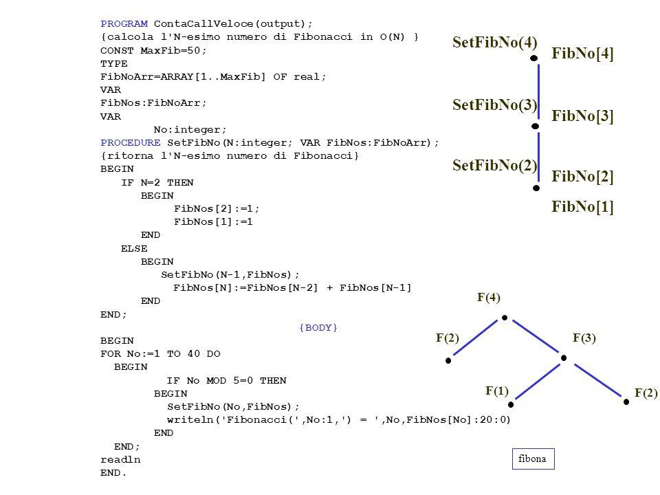 PROGRAM ContaCallVeloce(output); {calcola l N-esimo numero di Fibonacci in O(N) } CONST MaxFib=50; TYPE FibNoArr=ARRAY[1..MaxFib] OF real; VAR FibNos:FibNoArr; VAR No:integer; PROCEDURE SetFibNo(N:integer; VAR FibNos:FibNoArr); {ritorna l N-esimo numero di Fibonacci} BEGIN IF N=2 THEN BEGIN FibNos[2]:=1; FibNos[1]:=1 END ELSE BEGIN SetFibNo(N-1,FibNos); FibNos[N]:=FibNos[N-2] + FibNos[N-1] END END; {BODY} BEGIN FOR No:=1 TO 40 DO BEGIN IF No MOD 5=0 THEN BEGIN SetFibNo(No,FibNos); writeln( Fibonacci( ,No:1, ) = ,No,FibNos[No]:20:0) END END; readln END.