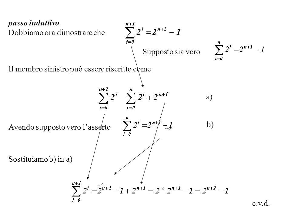 Il membro sinistro può essere riscritto come Avendo supposto vero l'asserto Sostituiamo b) in a) a) b) passo induttivo Dobbiamo ora dimostrare che   c.v.d.