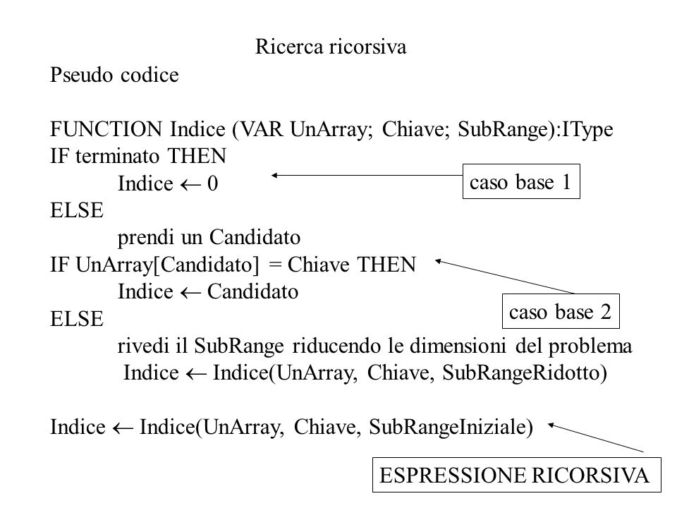 Ricerca ricorsiva Pseudo codice FUNCTION Indice (VAR UnArray; Chiave; SubRange):IType IF terminato THEN Indice  0 ELSE prendi un Candidato IF UnArray