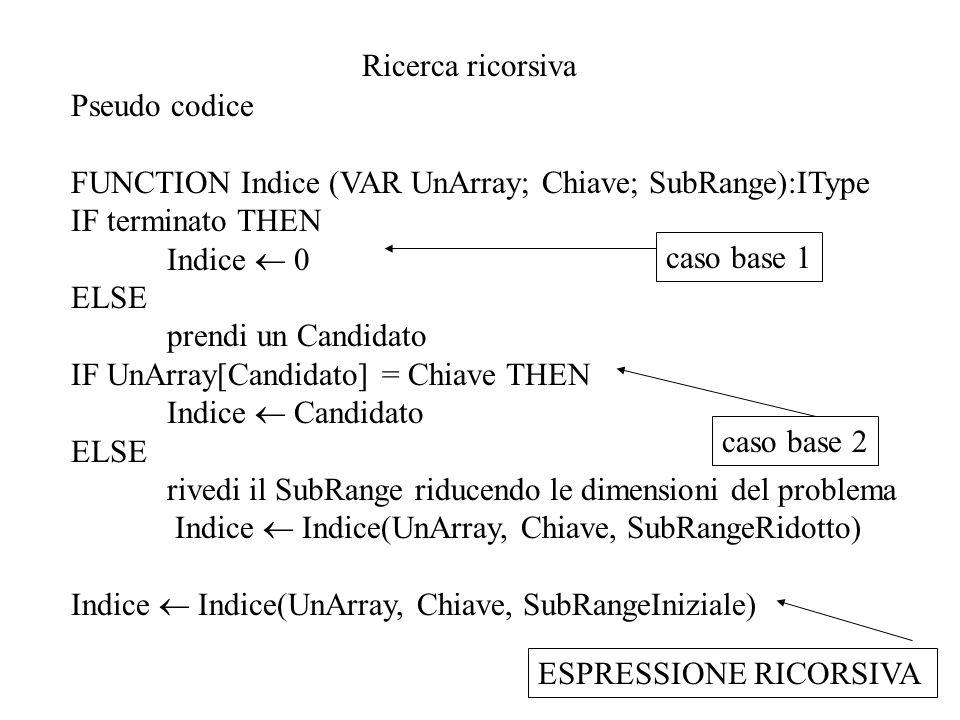 Ricerca ricorsiva Pseudo codice FUNCTION Indice (VAR UnArray; Chiave; SubRange):IType IF terminato THEN Indice  0 ELSE prendi un Candidato IF UnArray[Candidato] = Chiave THEN Indice  Candidato ELSE rivedi il SubRange riducendo le dimensioni del problema Indice  Indice(UnArray, Chiave, SubRangeRidotto) Indice  Indice(UnArray, Chiave, SubRangeIniziale) ESPRESSIONE RICORSIVAcaso base 2 caso base 1