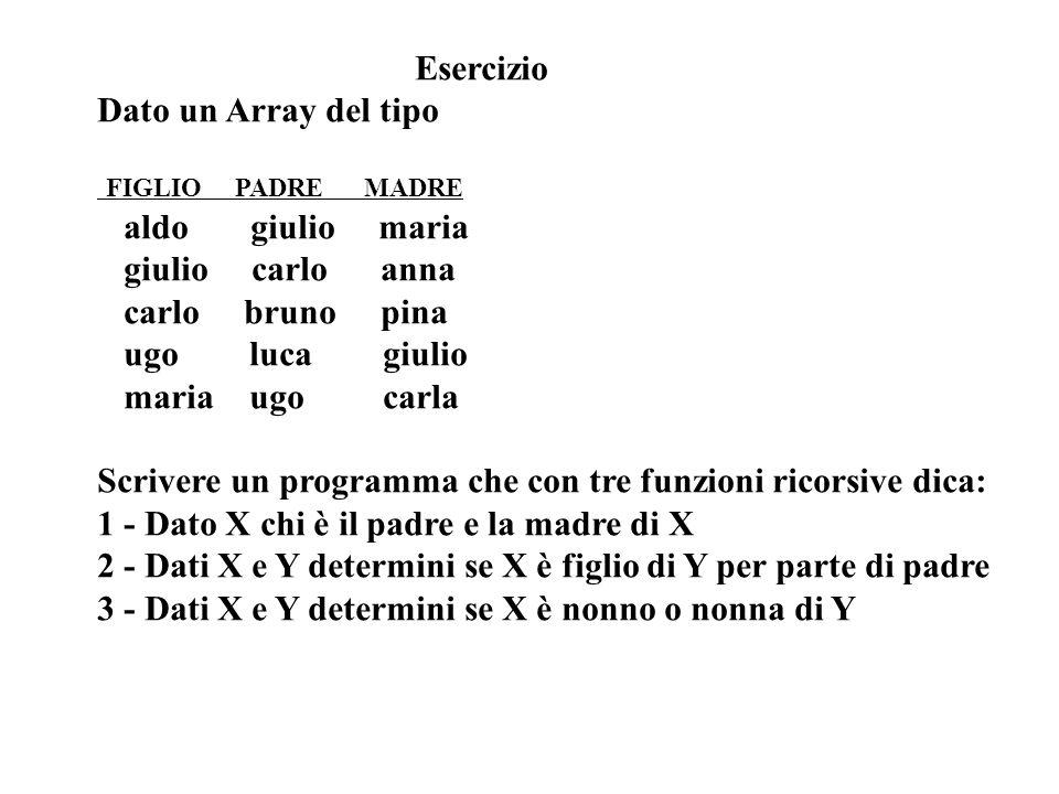Esercizio Dato un Array del tipo FIGLIO PADRE MADRE aldo giulio maria giulio carlo anna carlo bruno pina ugo luca giulio maria ugo carla Scrivere un programma che con tre funzioni ricorsive dica: 1 - Dato X chi è il padre e la madre di X 2 - Dati X e Y determini se X è figlio di Y per parte di padre 3 - Dati X e Y determini se X è nonno o nonna di Y