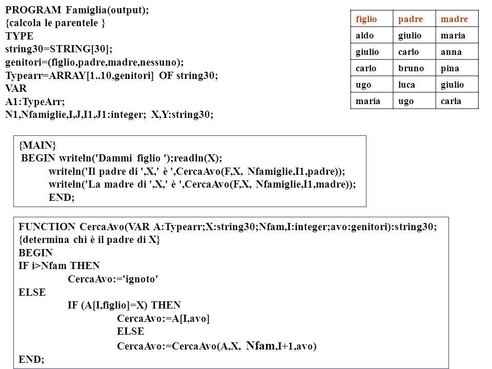 figliopadremadre aldogiuliomaria giuliocarloanna carlobrunopina ugolucagiulio mariaugocarla {MAIN} BEGIN writeln( Dammi figlio );readln(X); writeln( Il padre di ,X, è ,CercaAvo(F,X, Nfamiglie,I1,padre)); writeln( La madre di ,X, è ,CercaAvo(F,X, Nfamiglie,I1,madre)); END; PROGRAM Famiglia(output); {calcola le parentele } TYPE string30=STRING[30]; genitori=(figlio,padre,madre,nessuno); Typearr=ARRAY[1..10,genitori] OF string30; VAR A1:TypeArr; N1,Nfamiglie,I,J,I1,J1:integer; X,Y:string30; FUNCTION CercaAvo(VAR A:Typearr;X:string30;Nfam,I:integer;avo:genitori):string30; {determina chi è il padre di X} BEGIN IF i>Nfam THEN CercaAvo:= ignoto ELSE IF (A[I,figlio]=X) THEN CercaAvo:=A[I,avo] ELSE CercaAvo:=CercaAvo(A,X, Nfam,I+1,avo) END;
