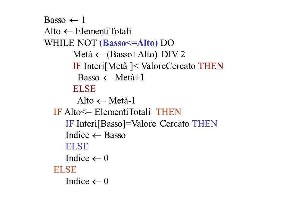 Basso  1 Alto  ElementiTotali WHILE NOT (Basso<=Alto) DO Metà  (Basso+Alto) DIV 2 IF Interi[Metà ]< ValoreCercato THEN Basso  Metà+1 ELSE Alto  Metà-1 IF Alto<= ElementiTotali THEN IF Interi[Basso]=Valore Cercato THEN Indice  Basso ELSE Indice  0 ELSE Indice  0