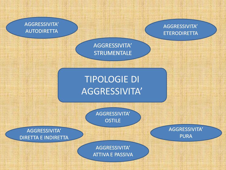 LE TEORIE PSICOLOGICHE ED ETOLOGICHE SULL'AGGRESSIVITA' CONCEZIONI ISTINTIVISTE (LORENZ, FREUD) LA TEORIA FRUSTRAZIONE- AGGRESSIVITA' (GRUPPO DI YALE) LE TEORIE COMPORTAMENTISTE (BANDURA) LA PROSPETTIVA DELLA PSICOLOGIA SOCIALE