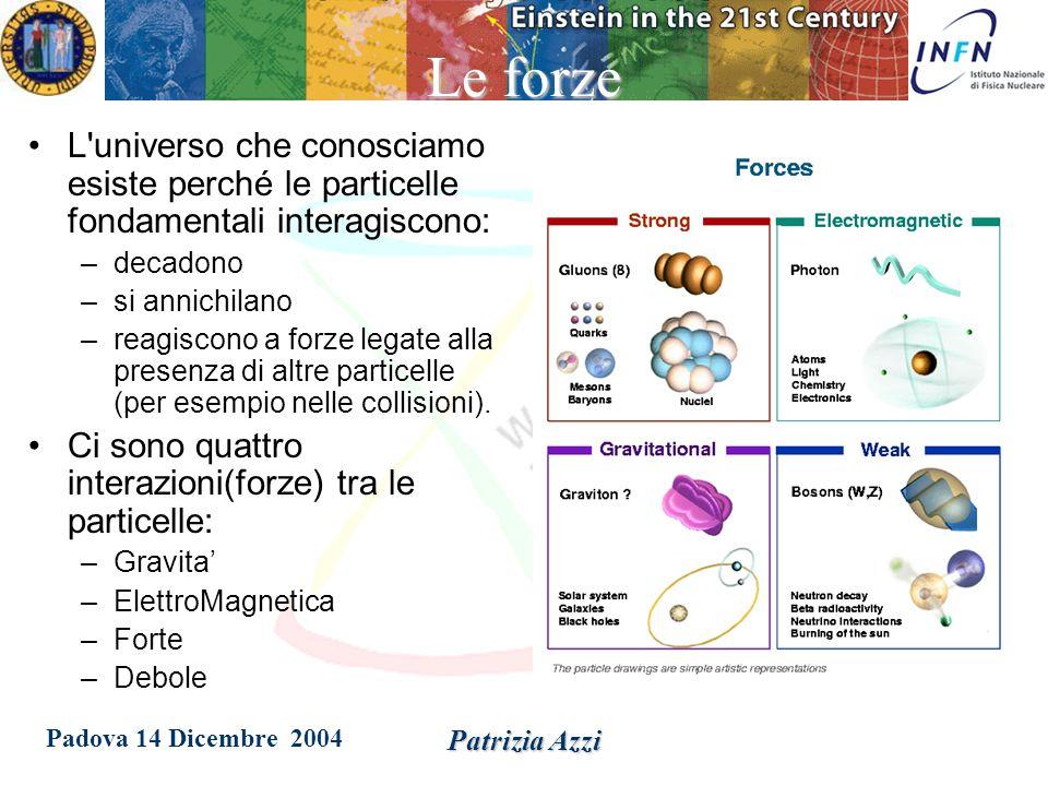 Padova 14 Dicembre 2004 Patrizia AzziAdroni I singoli quarks: –hanno cariche elettriche frazionarie –non sono mai stati osservati direttamente Si riuniscono in gruppi in particelle dette adroni : –Le combinazioni dei quark possibili sono tali che la somma totale delle cariche elettriche sia un numero intero: due (qq=mesoni) o tre (qqq=barioni) Ma c'e' molto di piu'…per capirlo bisogna introdurre le interazioni fra i quark