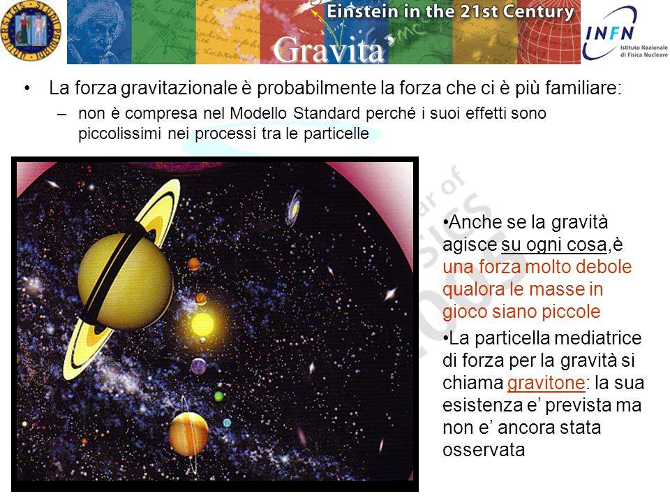 Padova 14 Dicembre 2004 Patrizia Azzi Particelle mediatori dell'interazione Tutte le interazioni (o forze) che riguardano le particelle materiali sono dovute ad uno scambio di mediatori di forza.