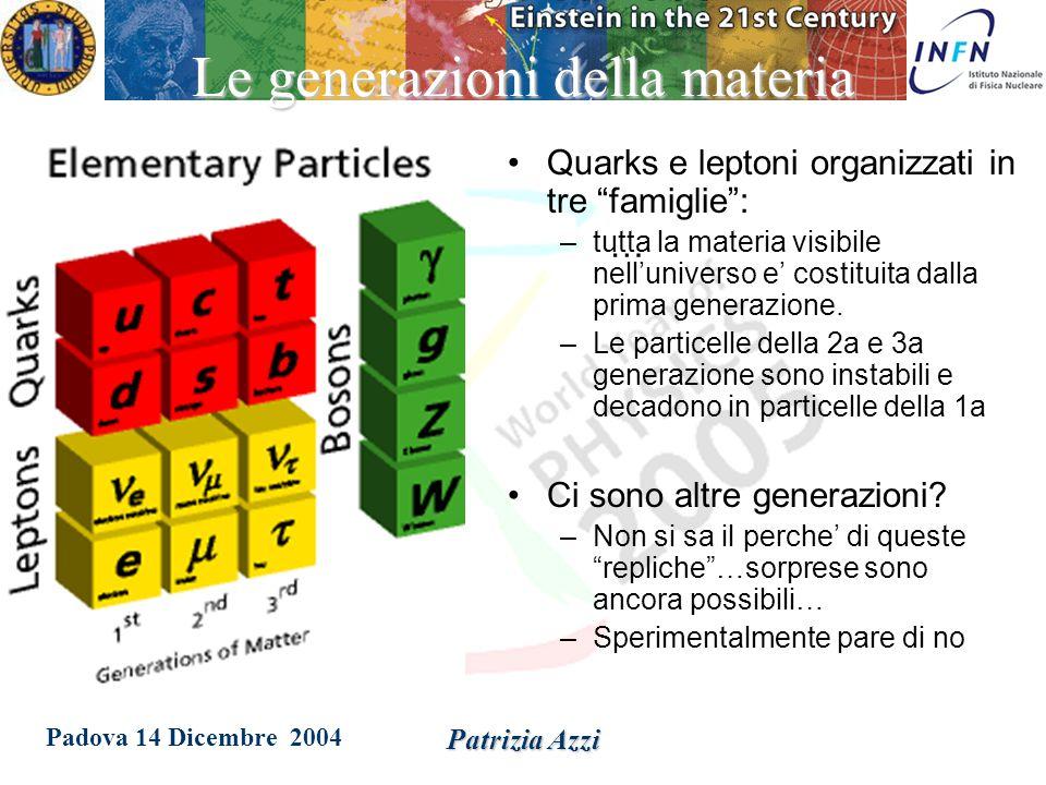 Padova 14 Dicembre 2004 Patrizia Azzi Test della Teoria ElettroDebole Con l'introduzione della teoria elettrodebole furono necessarie tre nuove particelle: i mediatori dell'interazione W +, W - and Z 0.