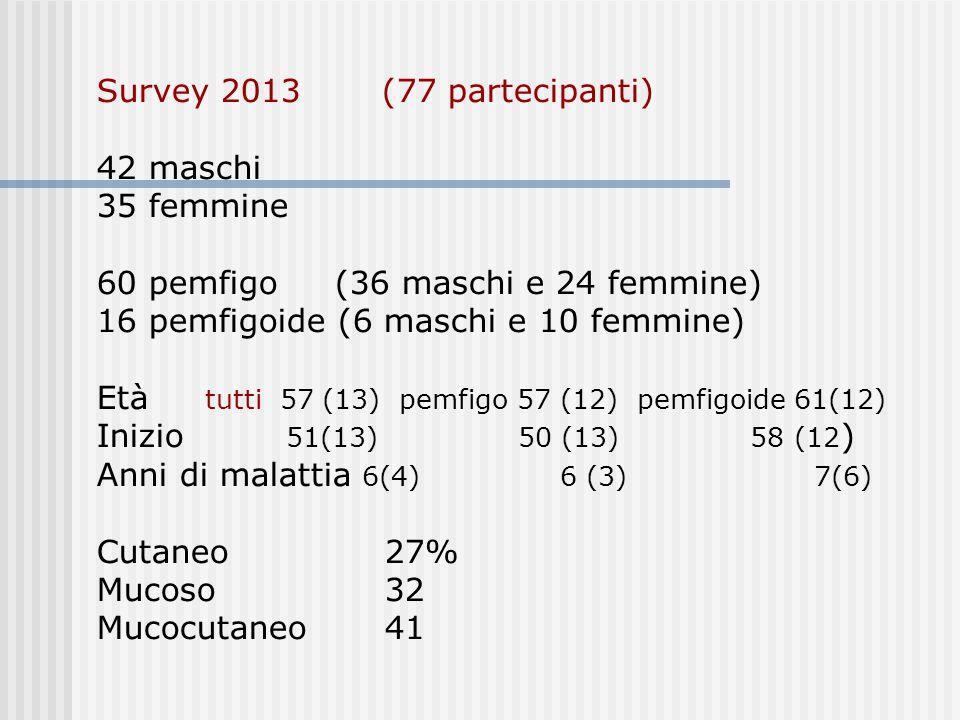 Survey 2013 (77 partecipanti) 42 maschi 35 femmine 60 pemfigo (36 maschi e 24 femmine) 16 pemfigoide (6 maschi e 10 femmine) Età tutti 57 (13) pemfigo 57 (12) pemfigoide 61(12) Inizio 51(13) 50 (13) 58 (12 ) Anni di malattia 6(4) 6 (3) 7(6) Cutaneo27% Mucoso32 Mucocutaneo41