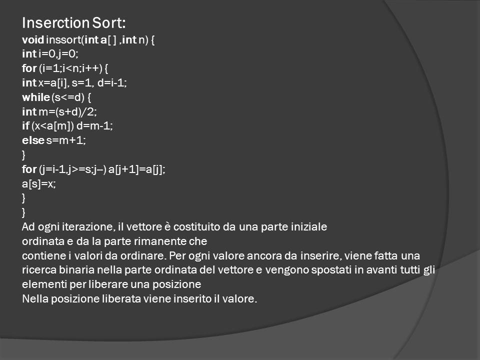 Bubble Sort: void bubbsort(int x[ ], int y) { bool scambio=true; int ultimo=y-1,i=0; while (scambio) { scambio=false; for (i=0;i<ultimo;i++) { if ( x[i]> x[i+1]) { int t= x[i]; x[i]=x[i+1]; x[i+1]=t; scambio=true; } ultimo --; } L'algoritmo BUBBLE SORT (ordinamento a bolle) so basa sull'idea di far emergere pian piano gli elementi più piccoli verso l'inizio dell'insieme da ordinare facendo sprofondare gli elementi maggiori verso il fondo: un po' come le bollicine in un bicchiere di acqua gassata da qui il nome di ordinamento a bolle.