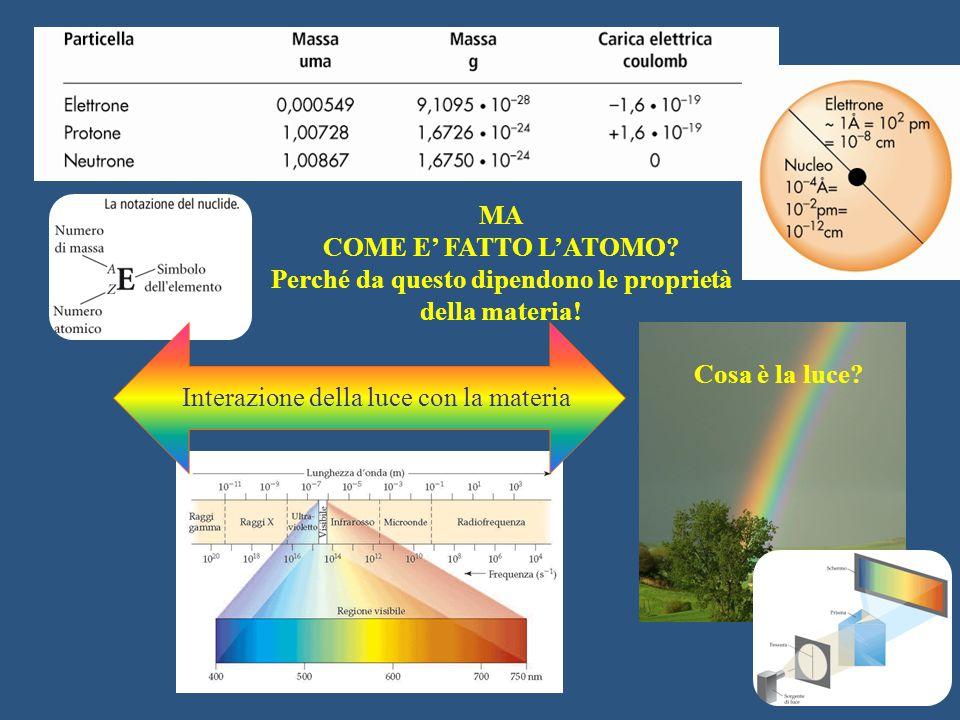 MA COME E' FATTO L'ATOMO? Perché da questo dipendono le proprietà della materia! Interazione della luce con la materia Cosa è la luce?
