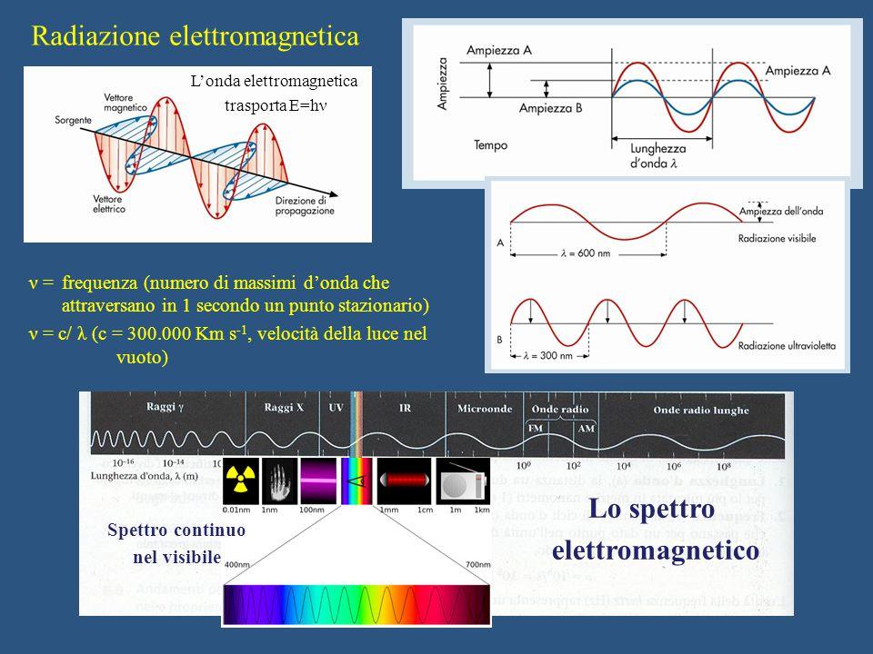 Radiazione elettromagnetica ν = frequenza (numero di massimi d'onda che attraversano in 1 secondo un punto stazionario) ν = c/ λ (c = 300.000 Km s -1,