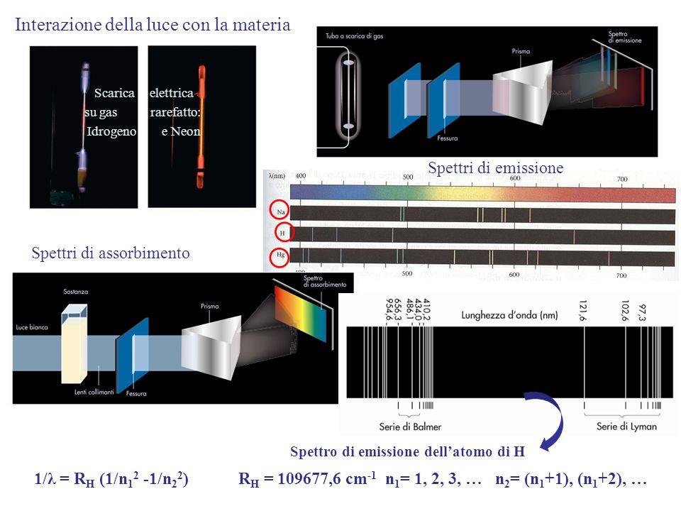 Interazione della luce con la materia Spettri di assorbimento Scarica elettrica su gas rarefatto: Idrogeno e Neon Spettri di emissione 1/λ = R H (1/n