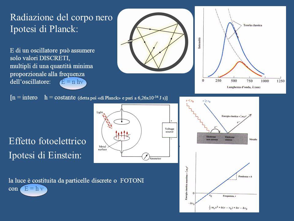 Radiazione del corpo nero Ipotesi di Planck: E di un oscillatore può assumere solo valori DISCRETI, multipli di una quantità minima proporzionale alla