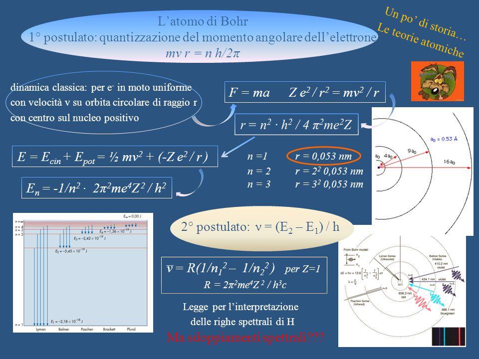 Un po' di storia… Le teorie atomiche F = ma Z e 2 / r 2 = mv 2 / r n =1r = 0,053 nm n = 2 r = 2 2 0,053 nm n = 3 r = 3 2 0,053 nm dinamica classica: p