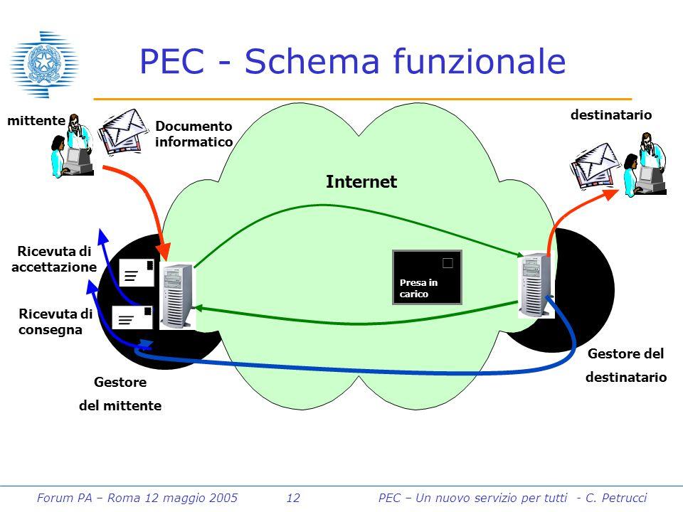 Forum PA – Roma 12 maggio 2005 12PEC – Un nuovo servizio per tutti - C. Petrucci PEC - Schema funzionale Internet mittente destinatario Documento info