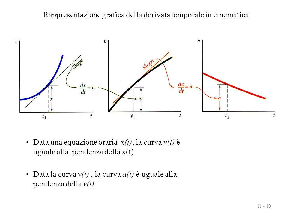 11 - 10 Data una equazione oraria x(t), la curva v(t) è uguale alla pendenza della x(t). Data la curva v(t), la curva a(t) è uguale alla pendenza dell