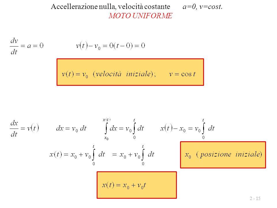 2 - 15 Accellerazione nulla, velocità costante a=0, v=cost. MOTO UNIFORME