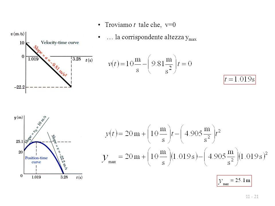 11 - 21 Troviamo t tale che, v=0 … la corrispondente altezza y max