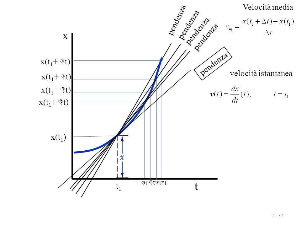 tt x(t 1 +  t) pendenza 2 - 32 Velocità media x t pendenza x(t 1 +  t) tt pendenza x(t 1 +  t) tt pendenza x(t 1 +  t) tt t1t1 pendenza ve