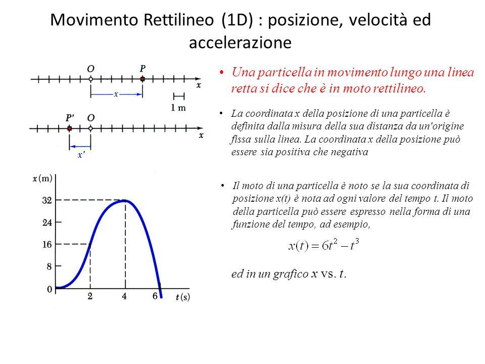 Movimento Rettilineo (1D) : posizione, velocità ed accelerazione Una particella in movimento lungo una linea retta si dice che è in moto rettilineo. L