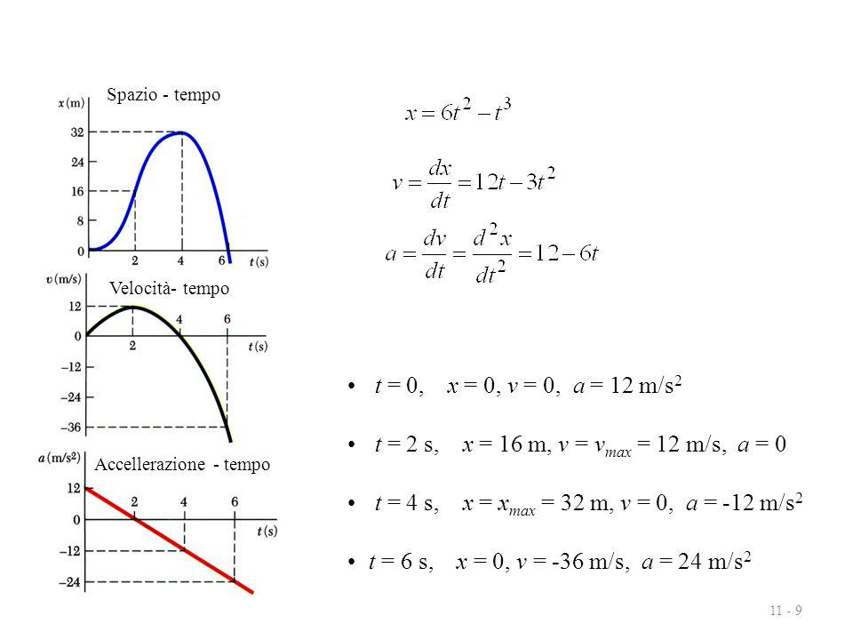 11 - 9 t = 0, x = 0, v = 0, a = 12 m/s 2 t = 2 s, x = 16 m, v = v max = 12 m/s, a = 0 t = 4 s, x = x max = 32 m, v = 0, a = -12 m/s 2 t = 6 s, x = 0,