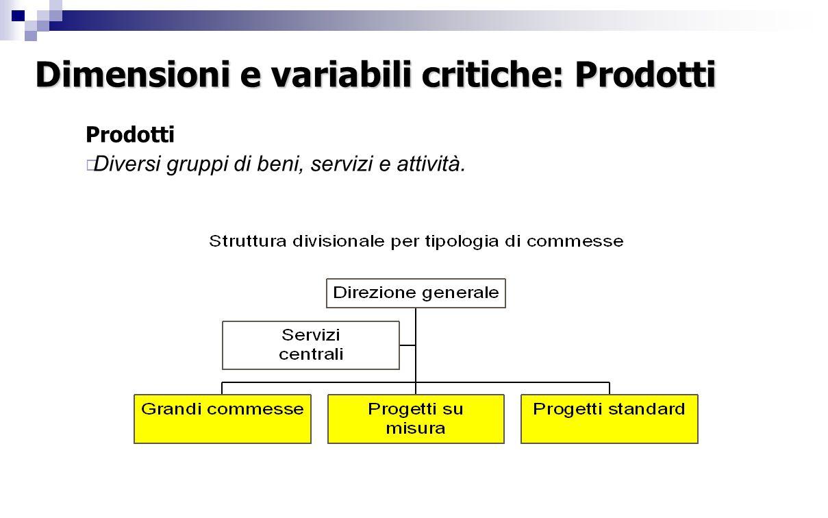 3.Differenziazione degli assetti 3.