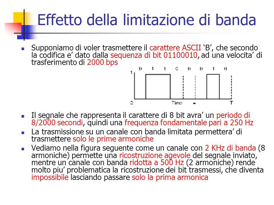Effetto della limitazione di banda Supponiamo di voler trasmettere il carattere ASCII 'B', che secondo la codifica e' dato dalla sequenza di bit 01100