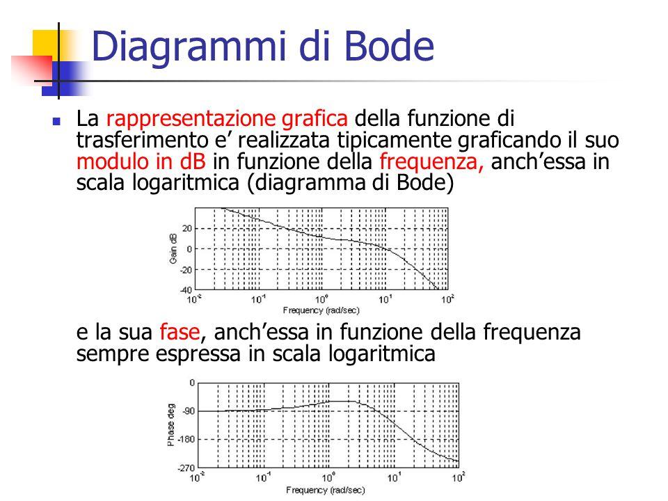 Diagrammi di Bode La rappresentazione grafica della funzione di trasferimento e' realizzata tipicamente graficando il suo modulo in dB in funzione del