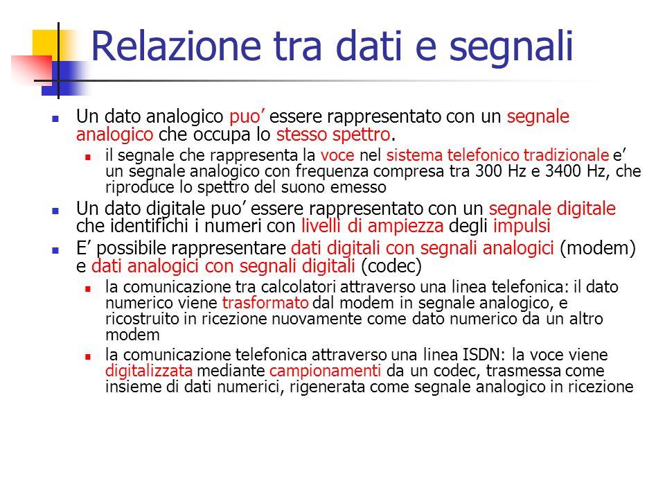Relazione tra dati e segnali Un dato analogico puo' essere rappresentato con un segnale analogico che occupa lo stesso spettro. il segnale che rappres