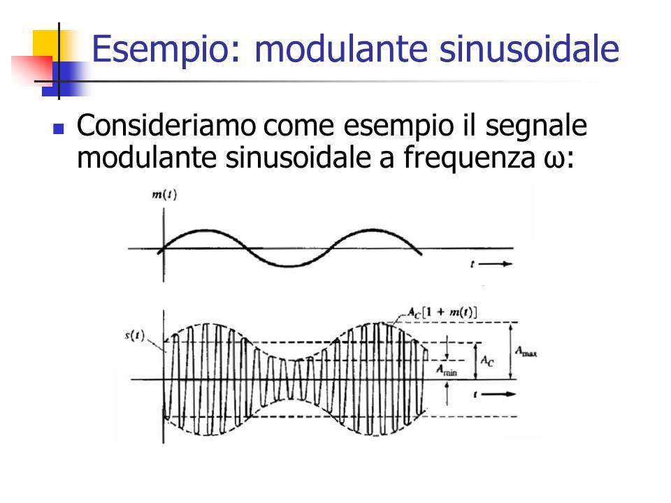 Esempio: modulante sinusoidale Consideriamo come esempio il segnale modulante sinusoidale a frequenza ω: