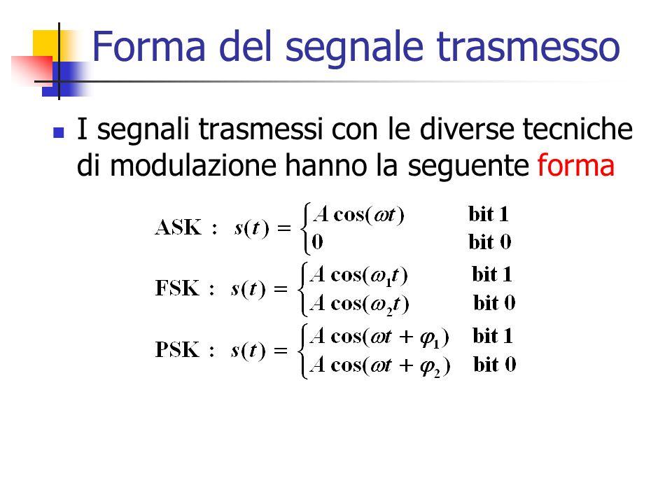 Forma del segnale trasmesso I segnali trasmessi con le diverse tecniche di modulazione hanno la seguente forma