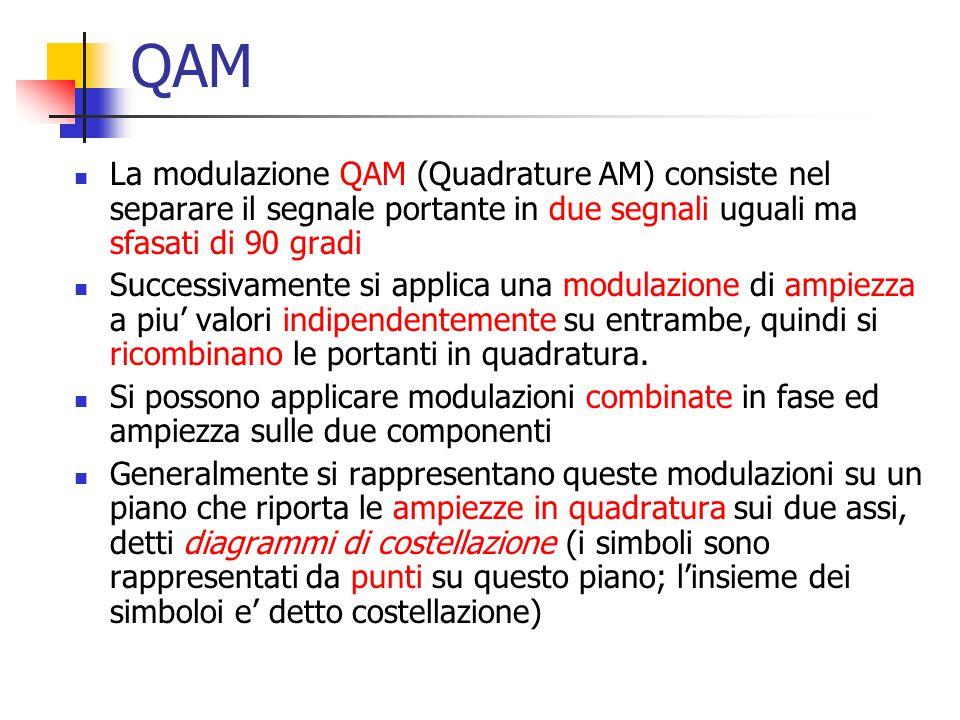 QAM La modulazione QAM (Quadrature AM) consiste nel separare il segnale portante in due segnali uguali ma sfasati di 90 gradi Successivamente si appli