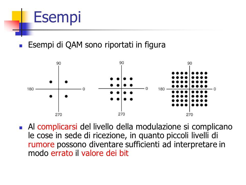 Esempi Esempi di QAM sono riportati in figura Al complicarsi del livello della modulazione si complicano le cose in sede di ricezione, in quanto picco