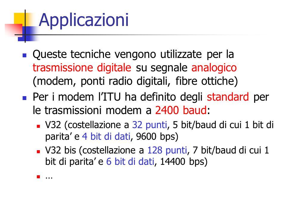 Applicazioni Queste tecniche vengono utilizzate per la trasmissione digitale su segnale analogico (modem, ponti radio digitali, fibre ottiche) Per i m