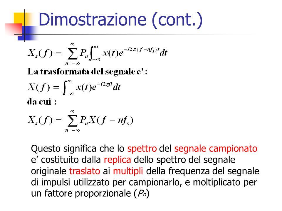 Dimostrazione (cont.) Questo significa che lo spettro del segnale campionato e' costituito dalla replica dello spettro del segnale originale traslato