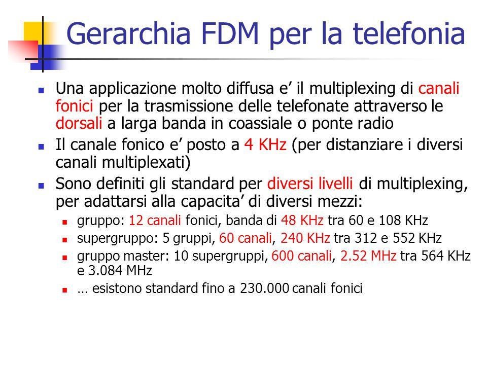 Gerarchia FDM per la telefonia Una applicazione molto diffusa e' il multiplexing di canali fonici per la trasmissione delle telefonate attraverso le d