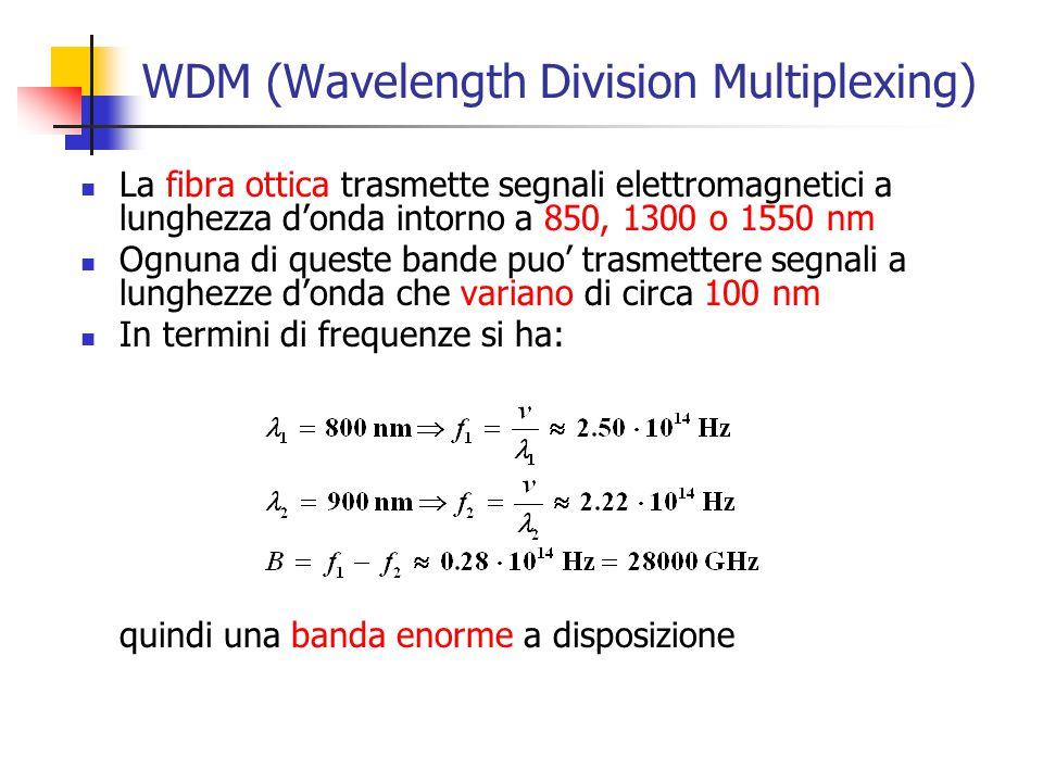 WDM (Wavelength Division Multiplexing) La fibra ottica trasmette segnali elettromagnetici a lunghezza d'onda intorno a 850, 1300 o 1550 nm Ognuna di q