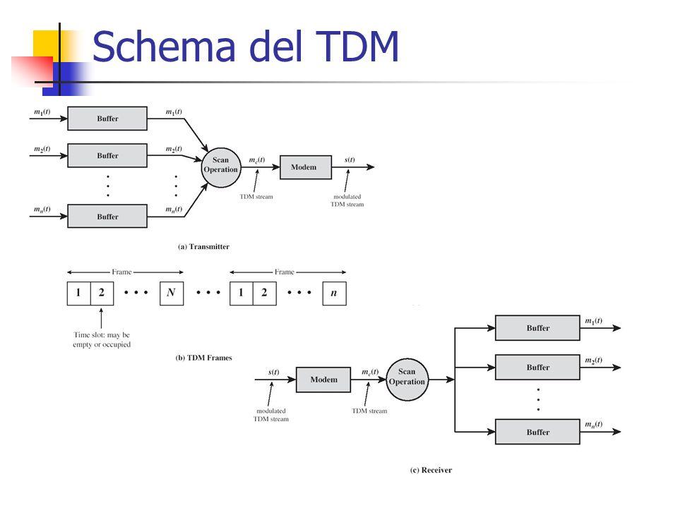 Schema del TDM