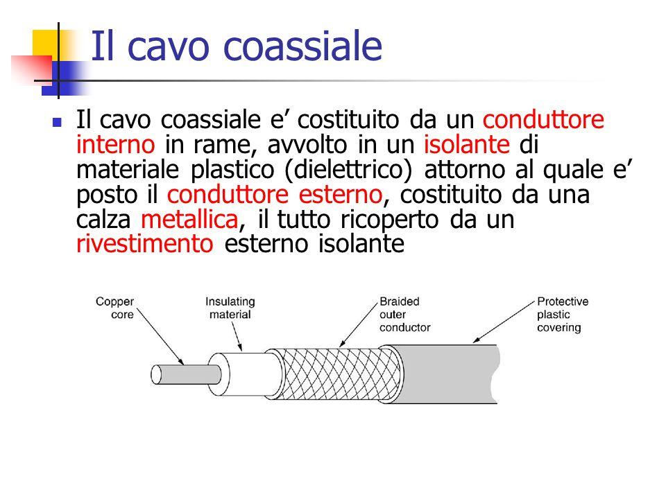 Il cavo coassiale Il cavo coassiale e' costituito da un conduttore interno in rame, avvolto in un isolante di materiale plastico (dielettrico) attorno