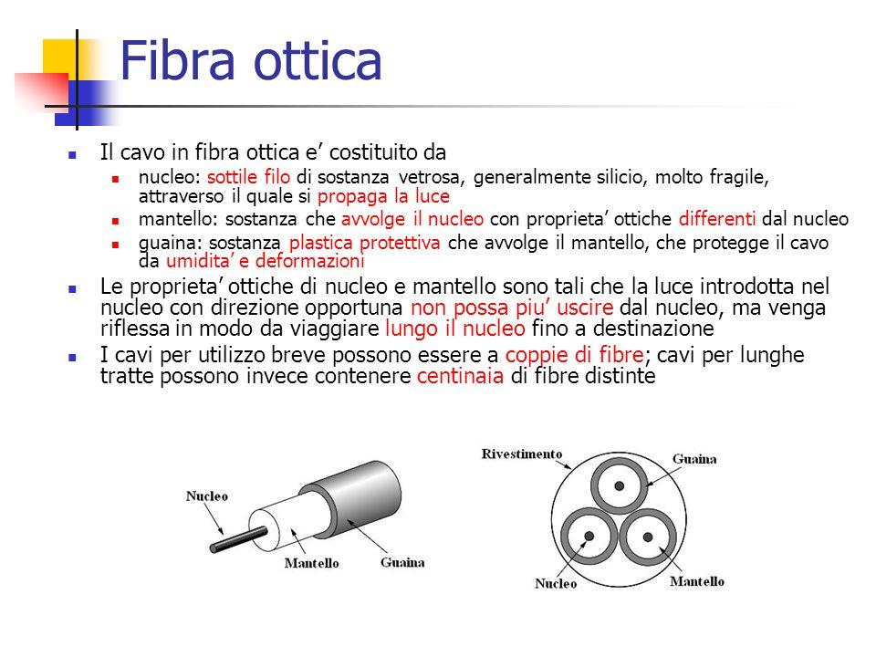 Fibra ottica Il cavo in fibra ottica e' costituito da nucleo: sottile filo di sostanza vetrosa, generalmente silicio, molto fragile, attraverso il qua