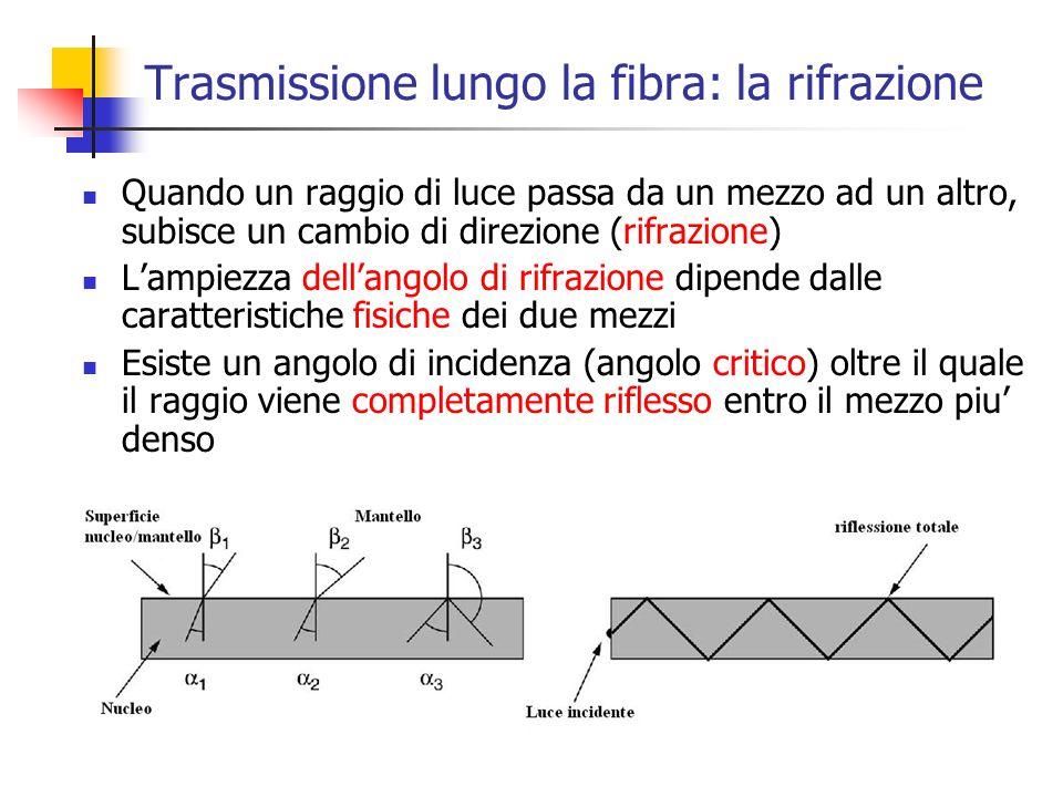 Trasmissione lungo la fibra: la rifrazione Quando un raggio di luce passa da un mezzo ad un altro, subisce un cambio di direzione (rifrazione) L'ampie