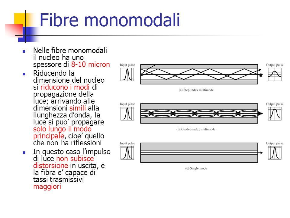 Fibre monomodali Nelle fibre monomodali il nucleo ha uno spessore di 8-10 micron Riducendo la dimensione del nucleo si riducono i modi di propagazione