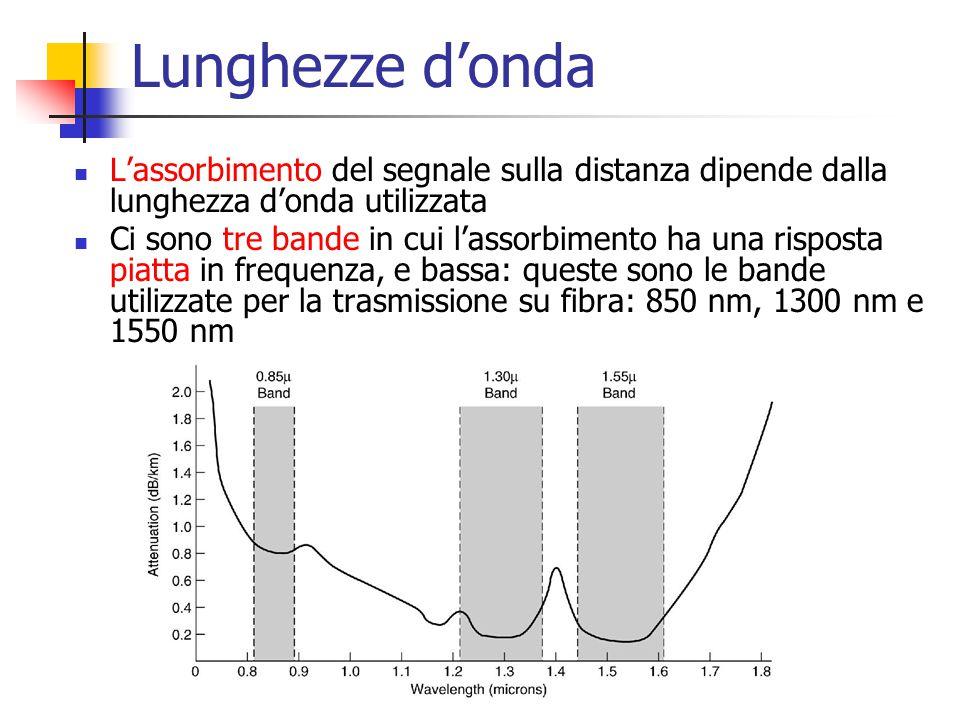 Lunghezze d'onda L'assorbimento del segnale sulla distanza dipende dalla lunghezza d'onda utilizzata Ci sono tre bande in cui l'assorbimento ha una ri