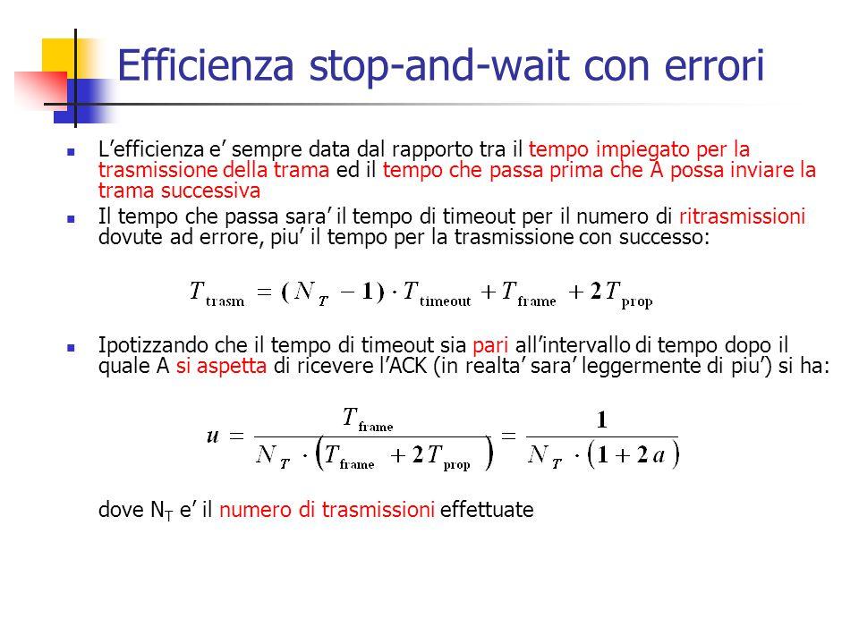Efficienza stop-and-wait con errori L'efficienza e' sempre data dal rapporto tra il tempo impiegato per la trasmissione della trama ed il tempo che pa