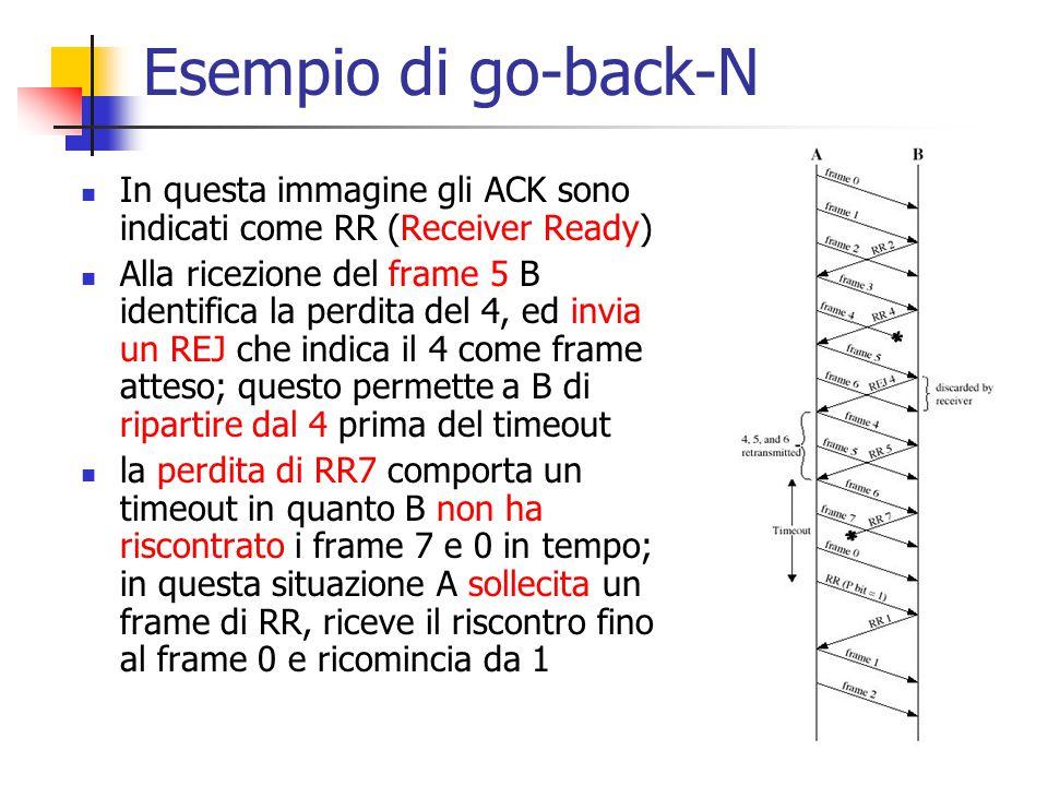 Esempio di go-back-N In questa immagine gli ACK sono indicati come RR (Receiver Ready) Alla ricezione del frame 5 B identifica la perdita del 4, ed in